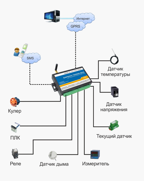 GSM Сигнализация Sapsan TERMO-BOX